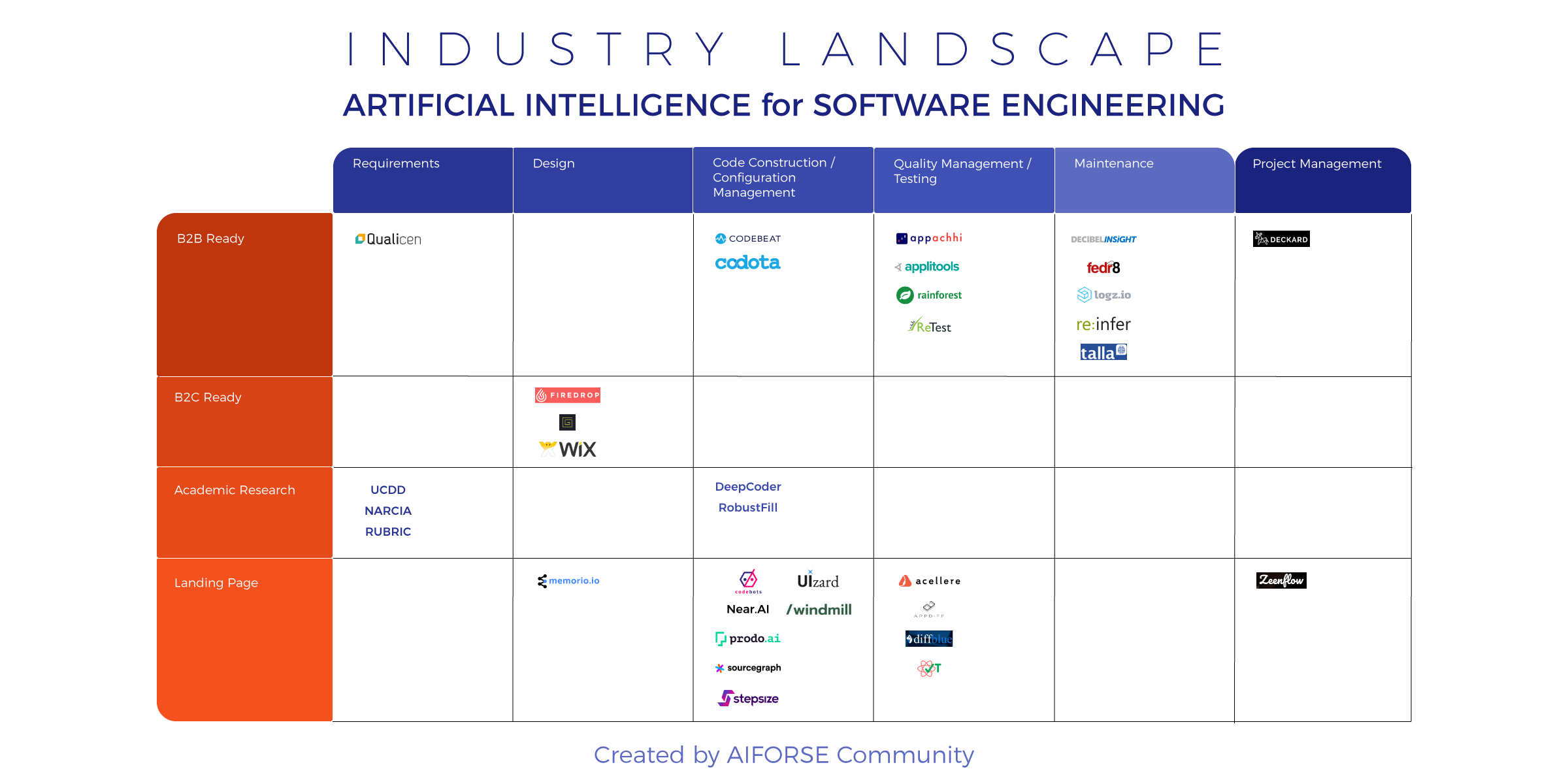 AI for SE Industry Landscape (03-Oct-2017)