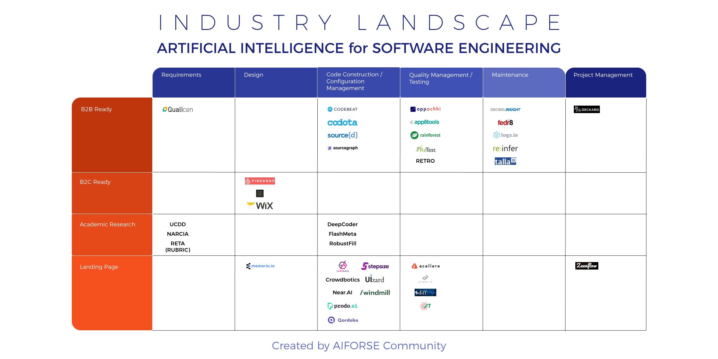 AI for Software Engineering — Industry Landscape (18/Oct/2017)