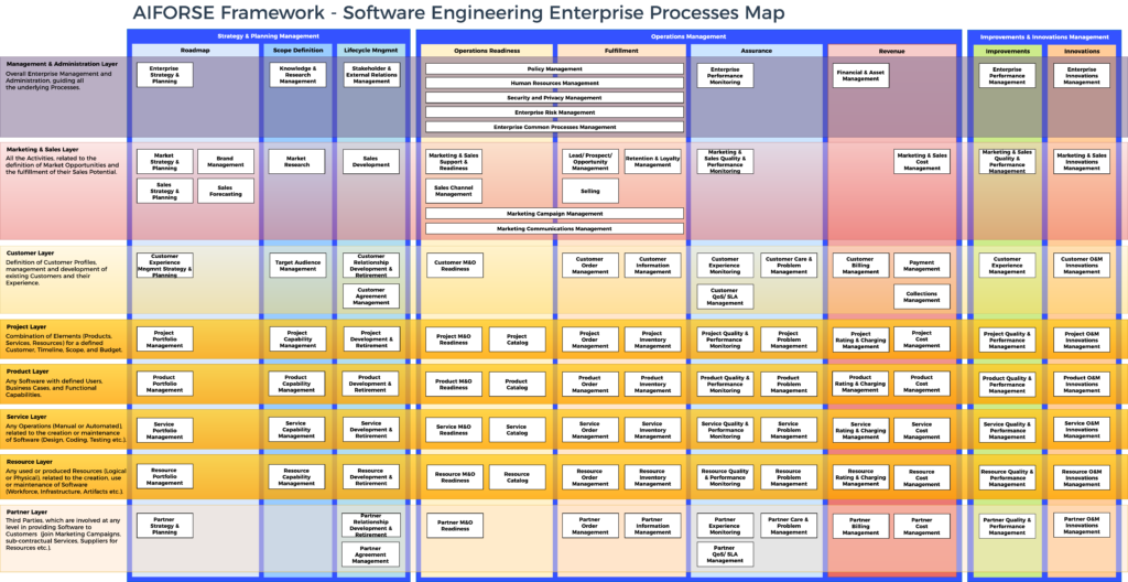 AIFORSE Framework - Software Engineering Enterprise Processes Map (08/Jan/2019)