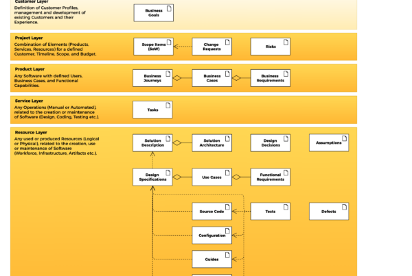 AIFORSE Information Framework - Data Model - L0