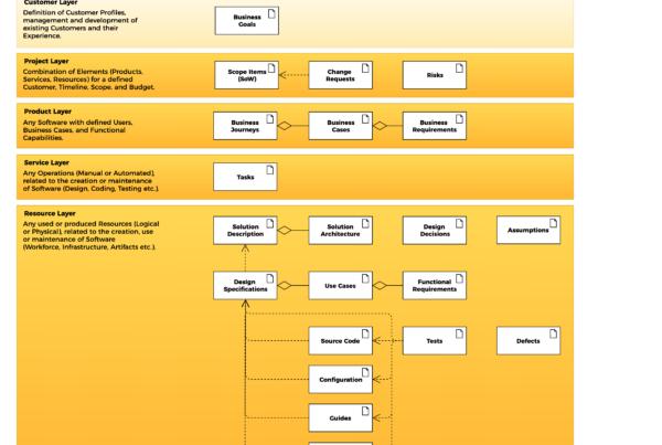 AIFORSE Information Framework - Data Model - L0
