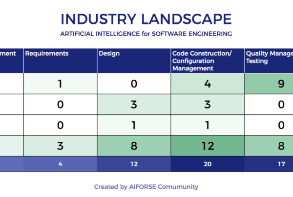 AIFORSE Landscape Consolidated Table
