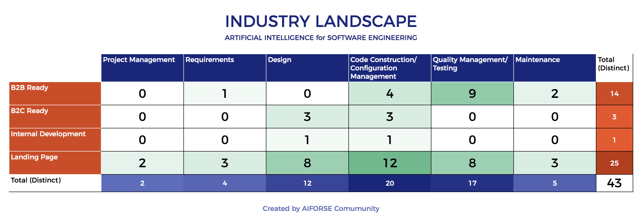 AI for Software Engineering — Industry Landscape (12/Aug/2018)