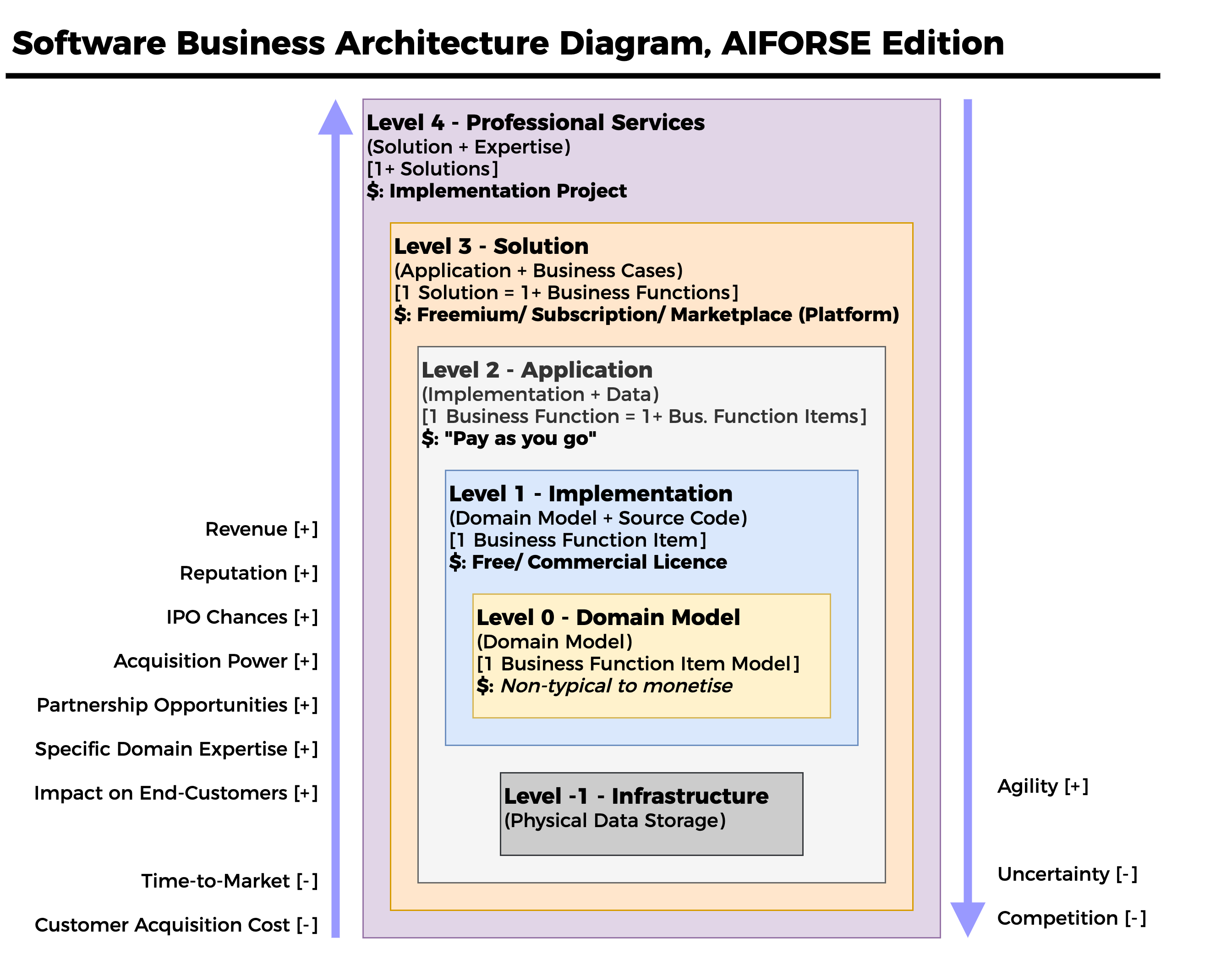 Software Business Architecture Diagram, AIFORSE Edition