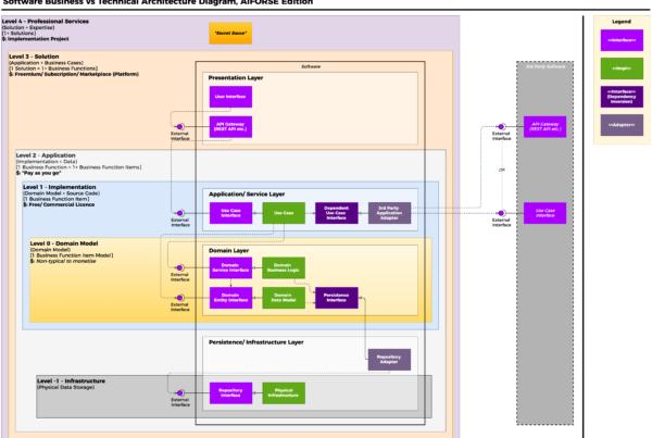 Software Business VS Technical Architecture Diagram, AIFORSE Edition